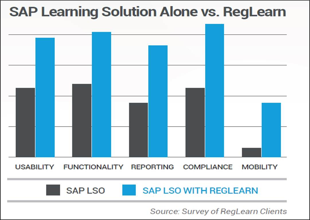 RegLearn vs stand alone SAP LSO
