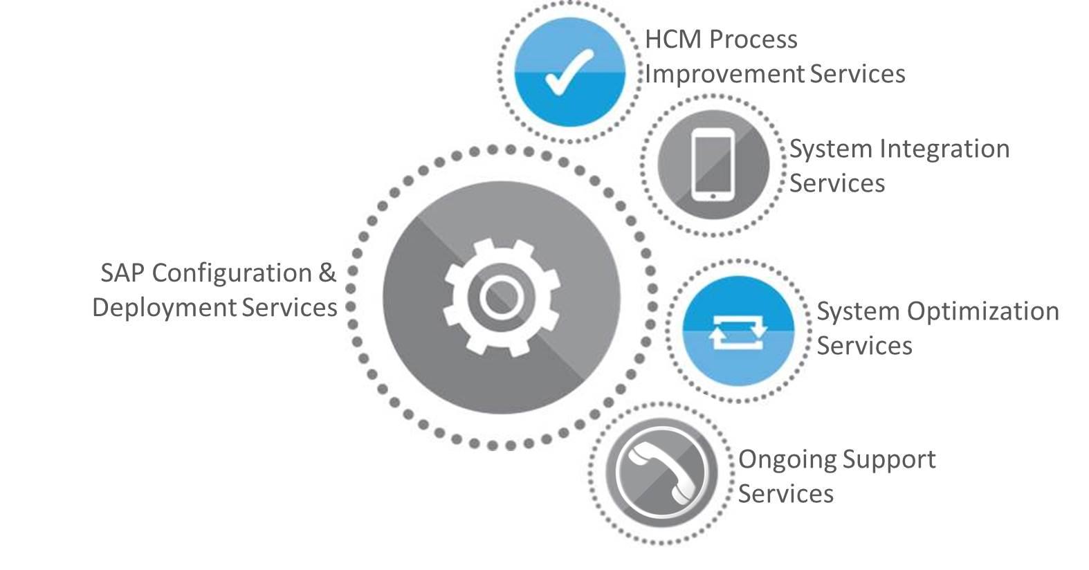 SAP HCM, SuccessFactors, Professional Services | hyperCision